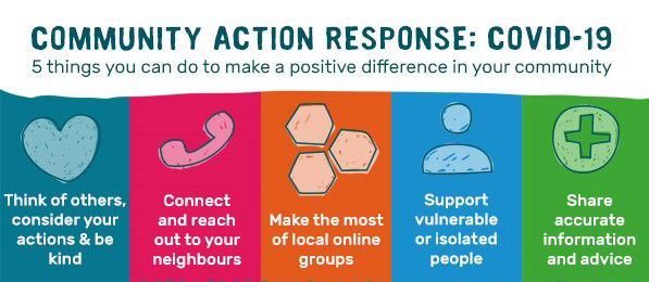 Community action response image for the coronavirus situation - think of others and be kind, call your neighbours, use local groups online, support the vulnerable, only share accurate information